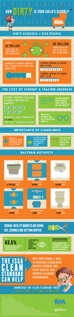 ISSA-How-Clean-infographic